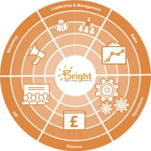 7-sector Bright orbit model